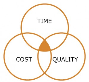 Time:cost:quality trade-off