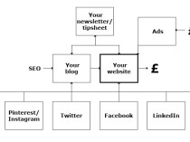 Digital marketing flowchart